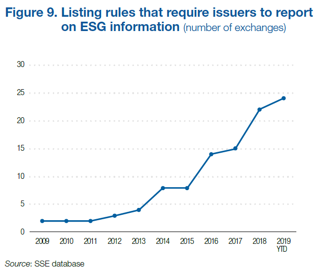 10 year progress on exchanges ESG requirements
