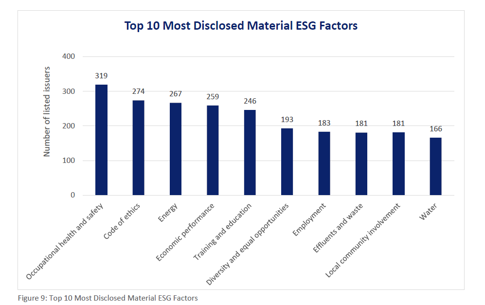 Top 10 Material Issues Disclosed in Singapore