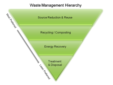 waste-manangement-hierarchy-epa