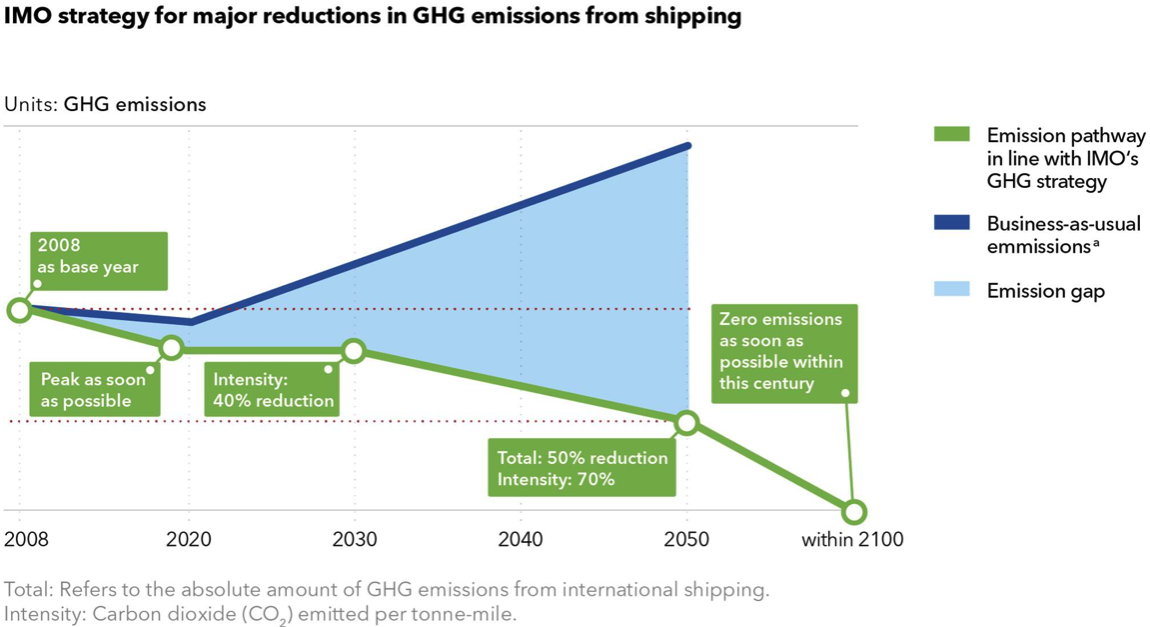 IMO strategy for reductions in GHG emissions from shipping