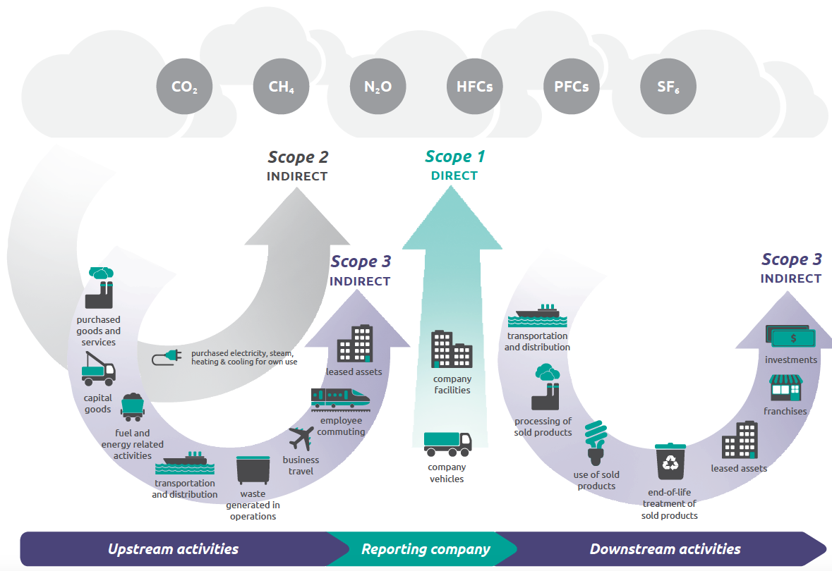 Overview of GHG Protocol scopes and emissions across the value chain