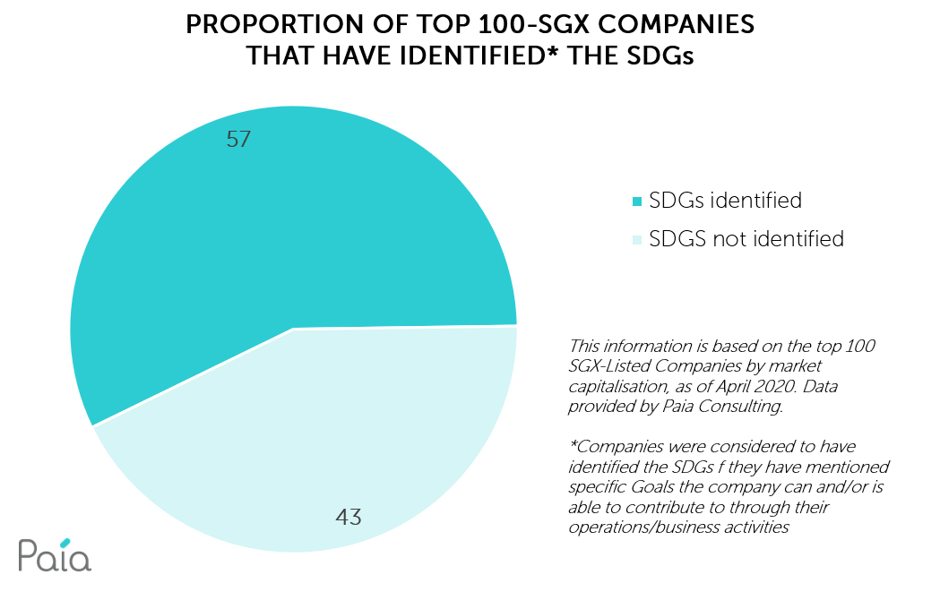 Proportion of top 100 SGX companies reporting on SDGs
