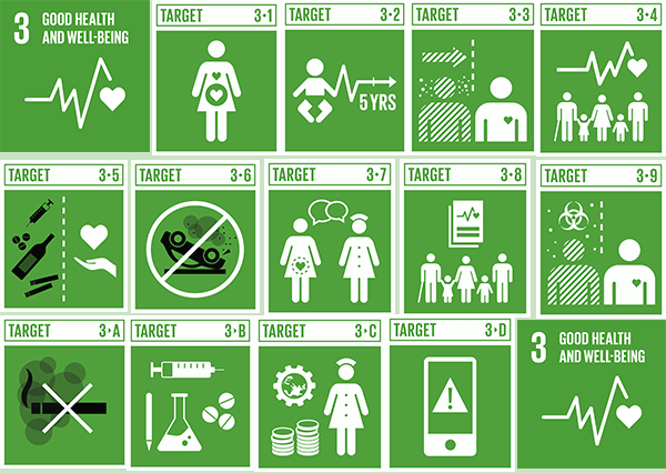Targets of Sustainable Development Goal 3 to ensure healthy lives and promote well-being for all at all ages