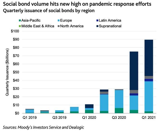 Social bond volume hits new high on pandemic response efforts